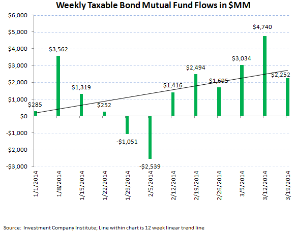 ICI Fund Flow Survey - Equity Funds Showing Signs of Weakness - ICI chart 3
