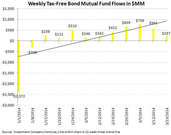 ICI Fund Flow Survey - Equity Funds Showing Signs of Weakness - ICI chart 4
