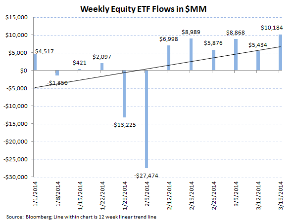 ICI Fund Flow Survey - Equity Funds Showing Signs of Weakness - ICI chart 6