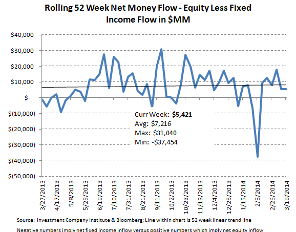 ICI Fund Flow Survey - Equity Funds Showing Signs of Weakness - ICI chart 8