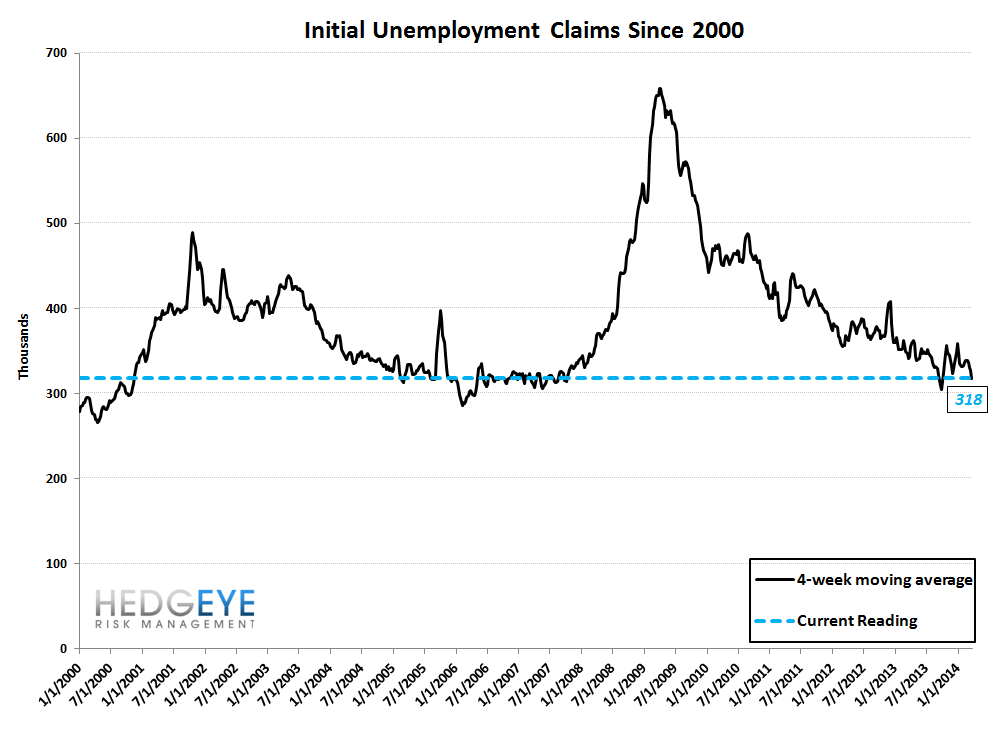 INITIAL CLAIMS: FINALLY, SOME GOOD NEWS - 10