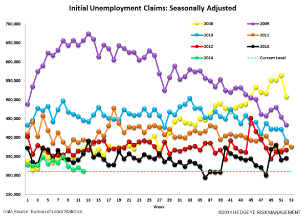INITIAL CLAIMS: FINALLY, SOME GOOD NEWS - 4