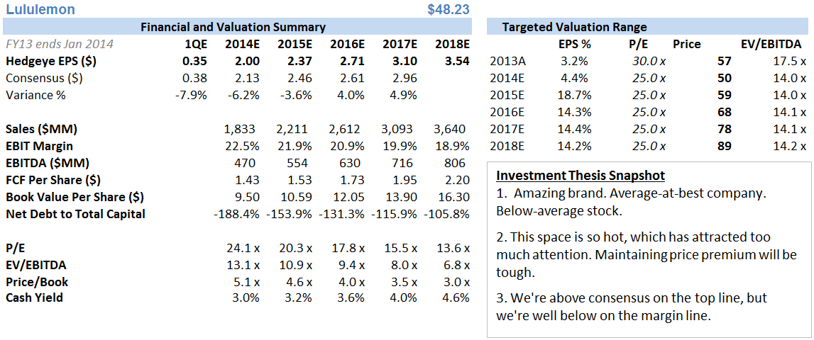 LULU – Still Cautiously Bullish - LULU financials