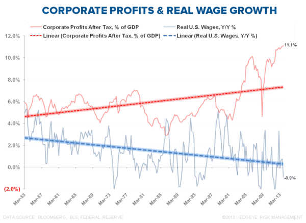 INFLECTIONS OR FALSE POSITIVES? CLAIMS, CONSUMPTION & CAPEX - Corporate Profits   Real Wage Growth