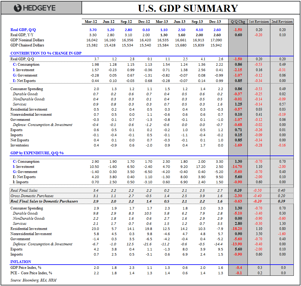 INFLECTIONS OR FALSE POSITIVES? CLAIMS, CONSUMPTION & CAPEX - GDP R