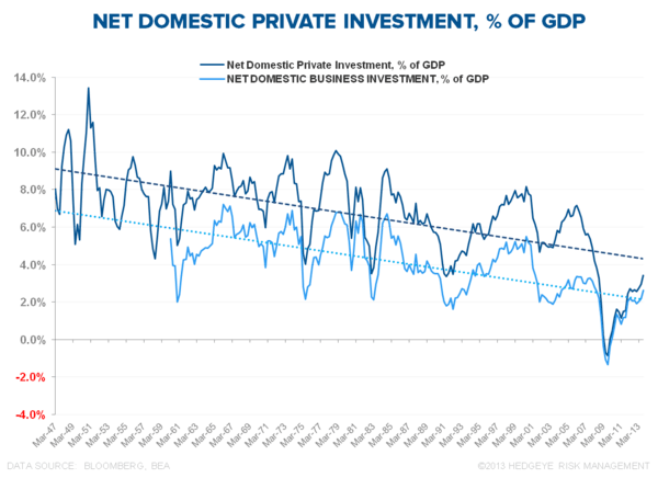 INFLECTIONS OR FALSE POSITIVES? CLAIMS, CONSUMPTION & CAPEX - Net Domestic Investment