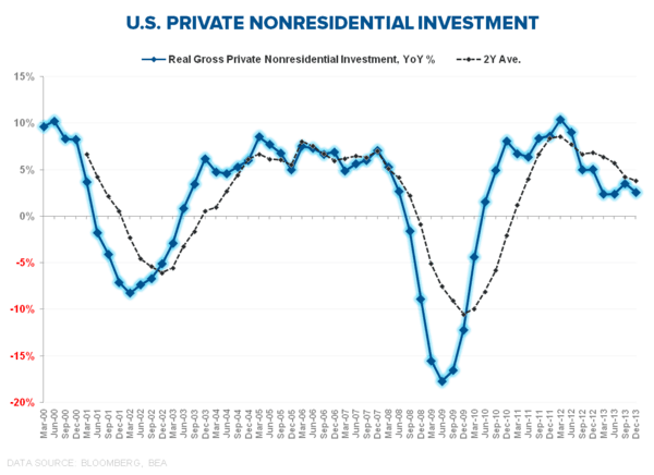INFLECTIONS OR FALSE POSITIVES? CLAIMS, CONSUMPTION & CAPEX - Private Nonresidential Investment