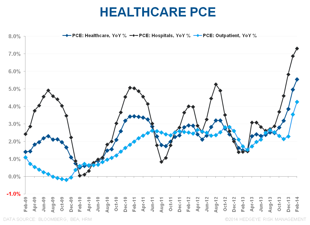 STALL SPEED: INCOME, SPENDING & CONFIDENCE - Healthcare PCE