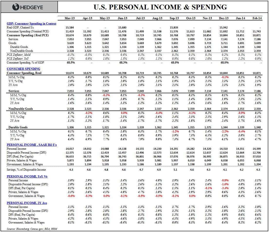 STALL SPEED: INCOME, SPENDING & CONFIDENCE - Income   Spending Table Feb