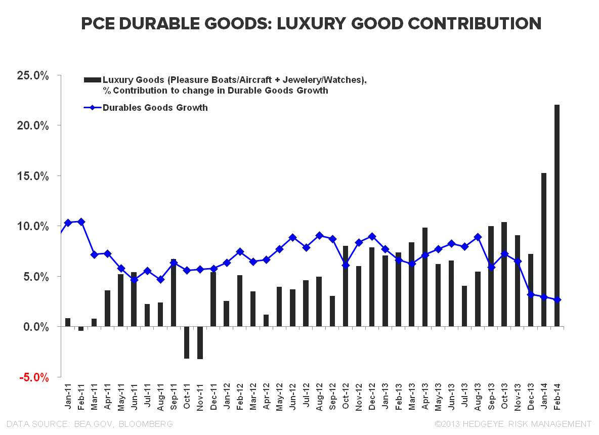 STALL SPEED: INCOME, SPENDING & CONFIDENCE - Luxury Goods   Contribution