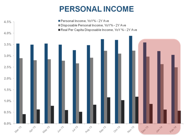 STALL SPEED: INCOME, SPENDING & CONFIDENCE - Personal Income Feb