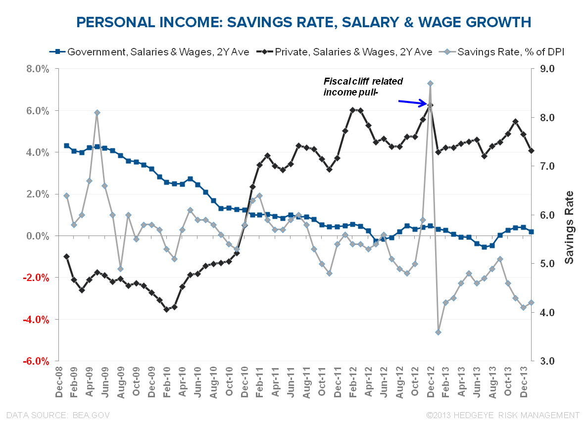 STALL SPEED: INCOME, SPENDING & CONFIDENCE - Salary   Wages