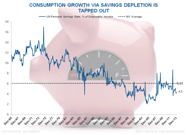 STALL SPEED: INCOME, SPENDING & CONFIDENCE - Savings Rate