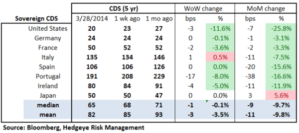 European Banking Monitor: Risk Falls on Russia/Ukraine - 1 sov a