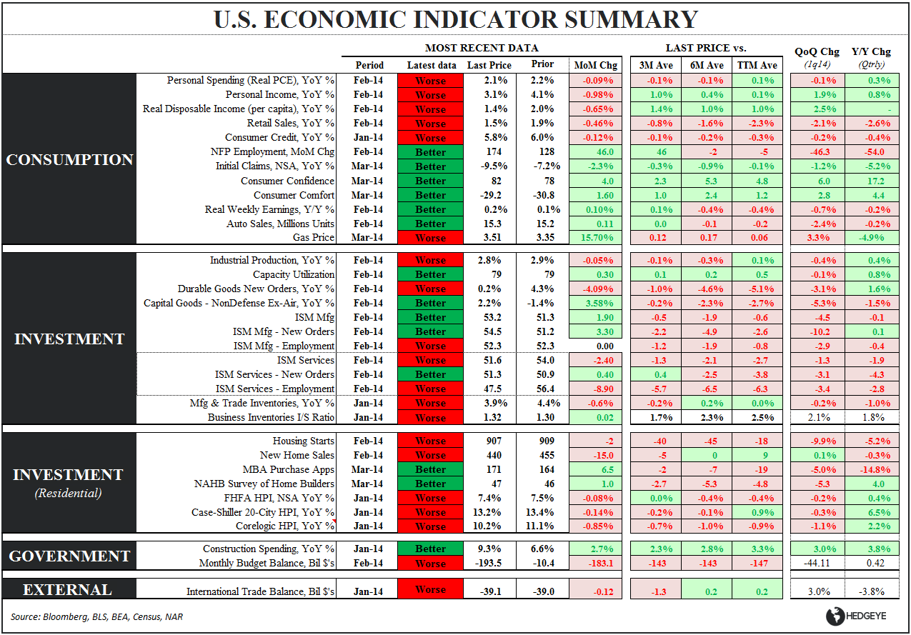 Stall Speed: Is Economic Caution Warranted? - Eco Summary Table 032814