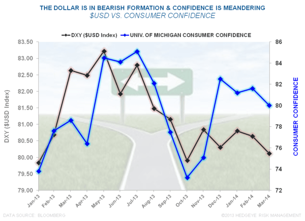 Stall Speed: Is Economic Caution Warranted? - USD vs Confidence