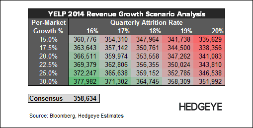 YELP: Death of a Business Model - YELP   2014 Revenue Growth Scenario