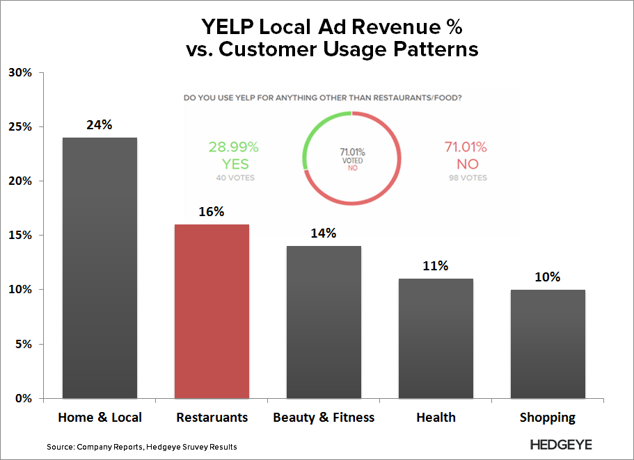 YELP: Death of a Business Model - YELP   Ad Revenue vs. Usage Patterns 2