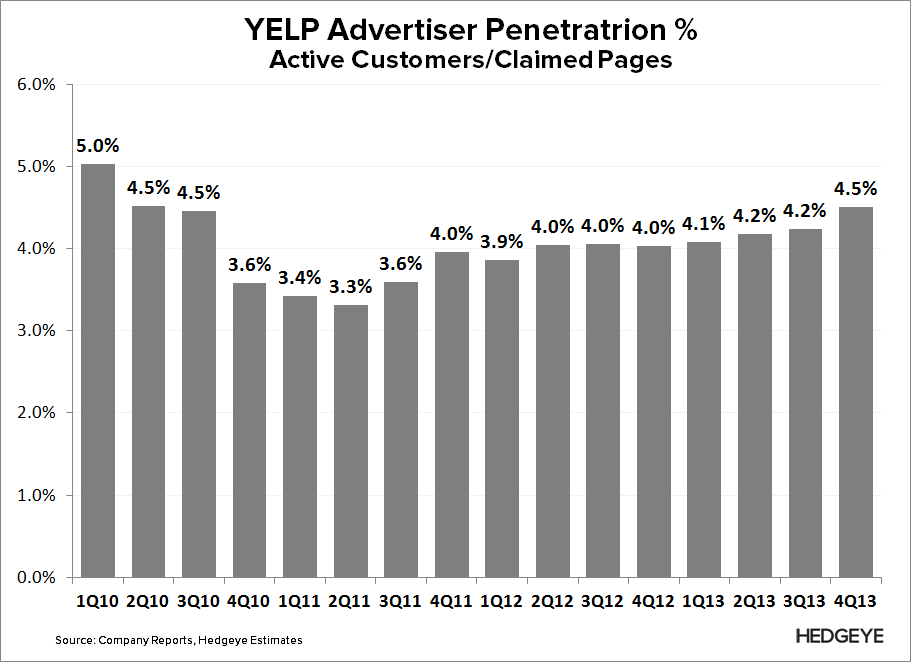 YELP: Death of a Business Model - YELP   Advertiser Penetration