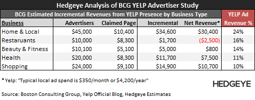 YELP: Death of a Business Model - YELP   BCG Analysis