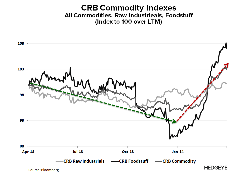 YELP: Death of a Business Model - YELP   CRB Commodity Indexes