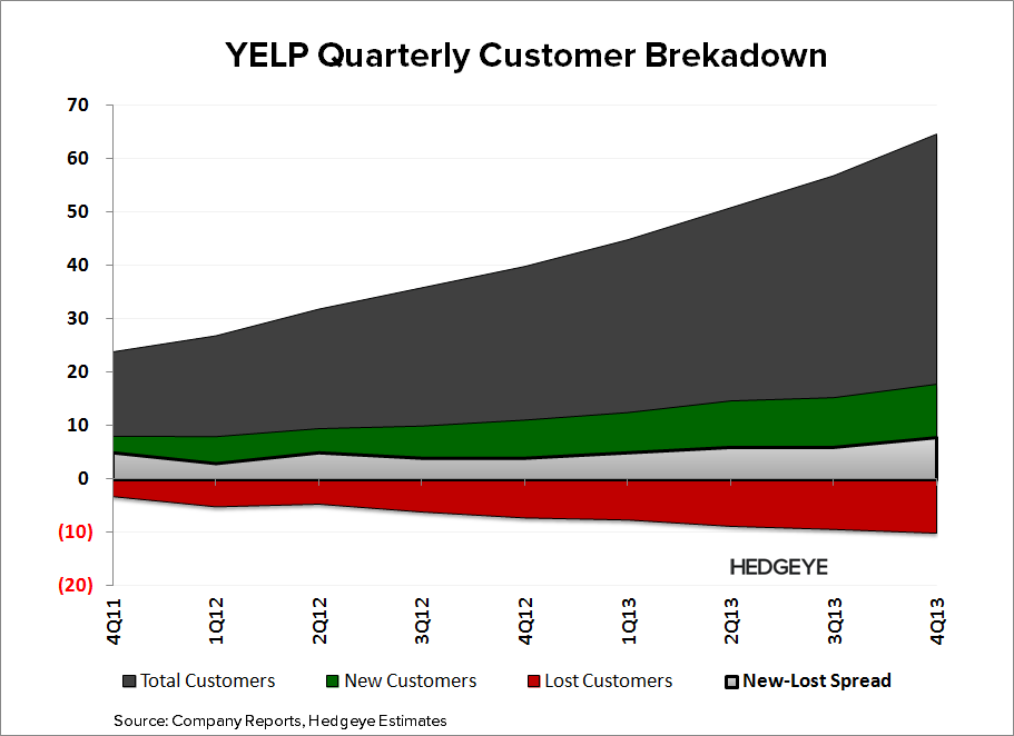 YELP: Death of a Business Model - YELP   Customer Breakdown