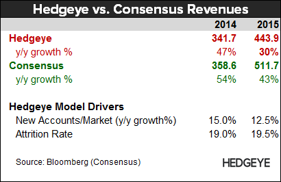 YELP: Death of a Business Model - YELP   Hedgeye vs. Consensus 2