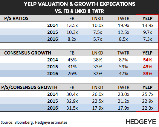 YELP: Death of a Business Model - YELP   Valuation Table