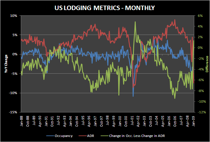 ADR'S FINALLY MOVING TO WHERE THEY SHOULD - lodging metrics monthly