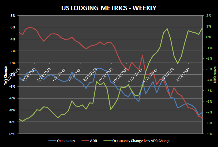 ADR'S FINALLY MOVING TO WHERE THEY SHOULD - lodging metrics weekly