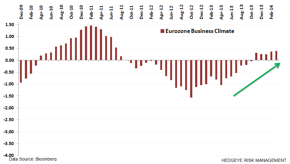 Where's Europe At?  9 Charts - z. business climate