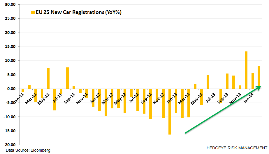 Where's Europe At?  9 Charts - z. cars
