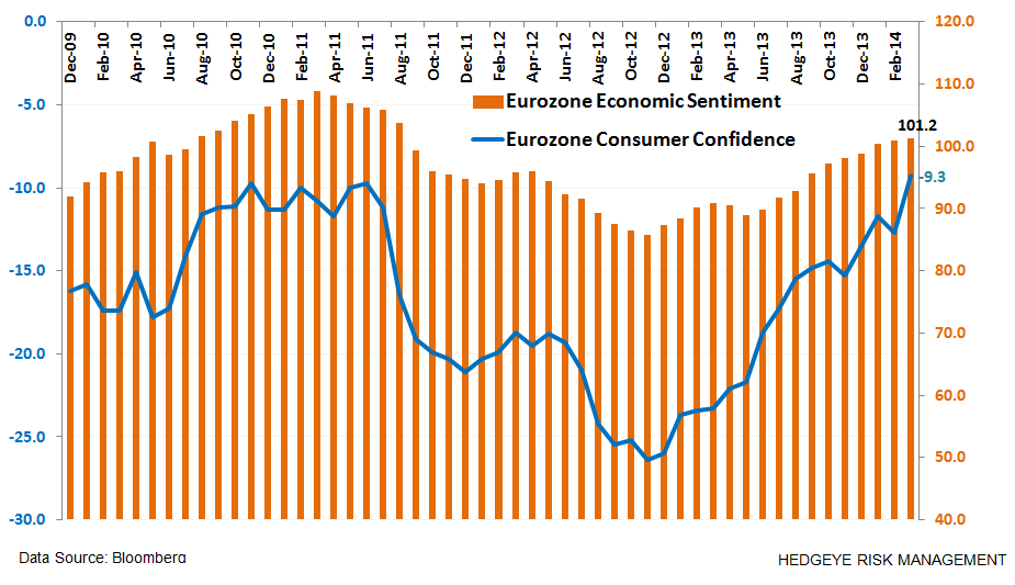 Where's Europe At?  9 Charts - z. confidence