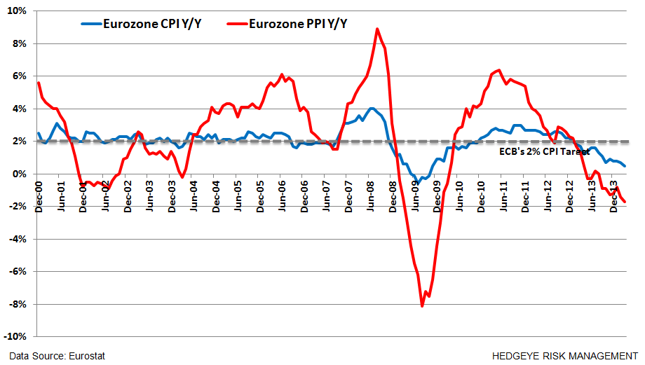 Where's Europe At?  9 Charts - z. cpi