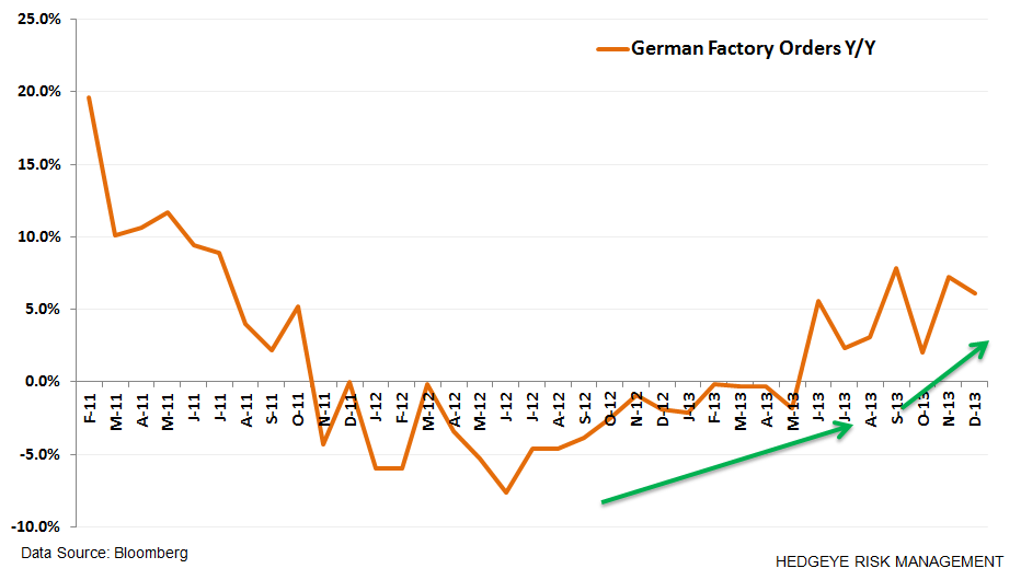 Where's Europe At?  9 Charts - z. german factory png