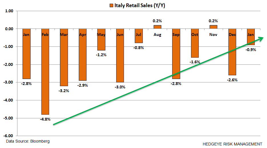Where's Europe At?  9 Charts - z. italy retail sales