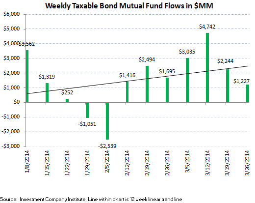 ICI Fund Flow Survey - 12 Week Averages Continue to Improve in Fixed Income - ICI chart4