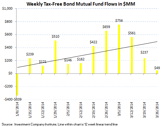 ICI Fund Flow Survey - 12 Week Averages Continue to Improve in Fixed Income - ICI chart5