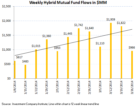 ICI Fund Flow Survey - 12 Week Averages Continue to Improve in Fixed Income - ICI chart6