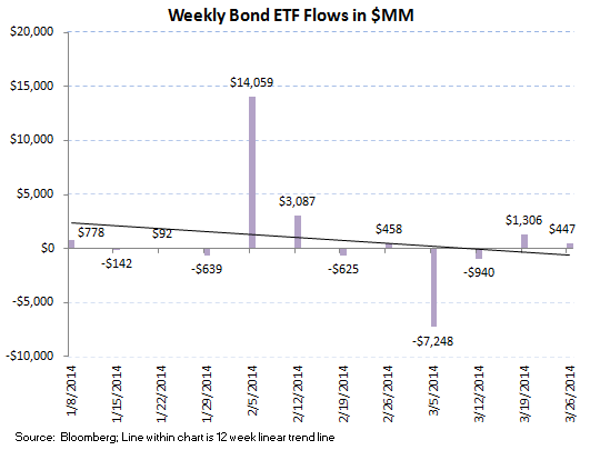 ICI Fund Flow Survey - 12 Week Averages Continue to Improve in Fixed Income - ICI chart8