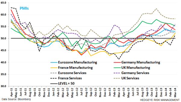 9 Charts: Europe's Economic Outlook - z. pmis