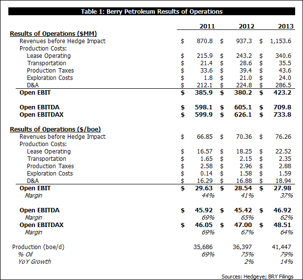 What Did LINN Buy?  A Look at BRY's 2013 Reserve Report Results - b1a