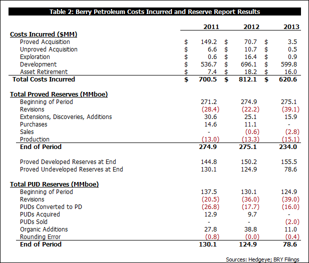 What Did LINN Buy?  A Look at BRY's 2013 Reserve Report Results - b2