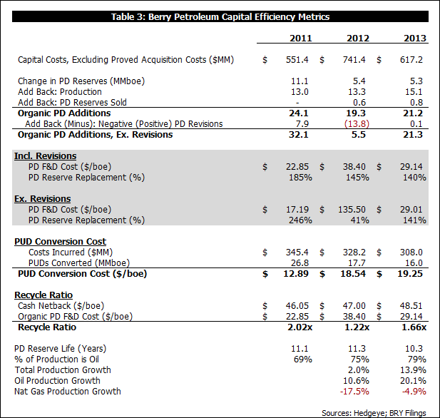What Did LINN Buy?  A Look at BRY's 2013 Reserve Report Results - b3