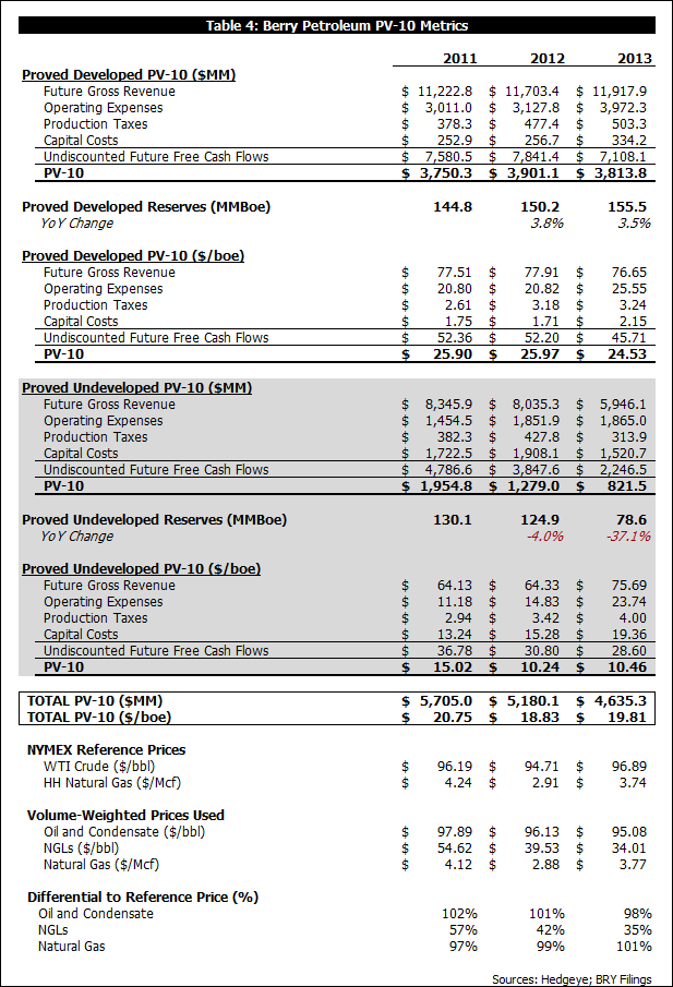 What Did LINN Buy?  A Look at BRY's 2013 Reserve Report Results - b4