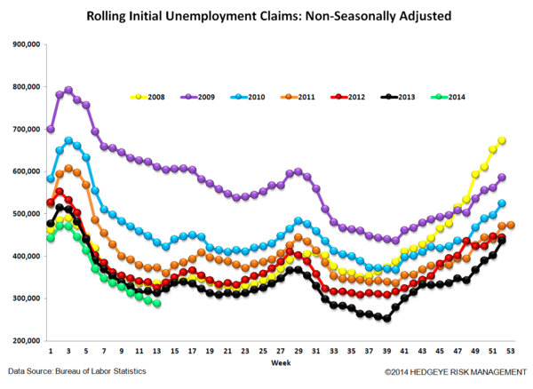 INITIAL CLAIMS: MORE GOOD NEWS - 6