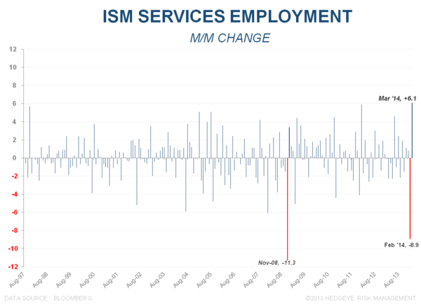 INITIAL CLAIMS & ISM:  THE BOUNCE - ISM Employment