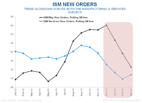 INITIAL CLAIMS & ISM:  THE BOUNCE - ISM New Orders
