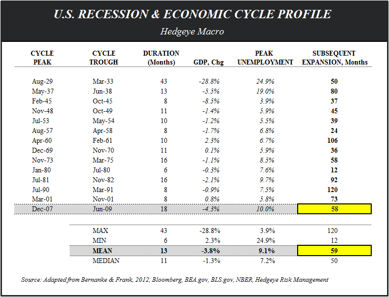 CHART OF THE DAY: Hard Core Capitalism - US Recession Cycle