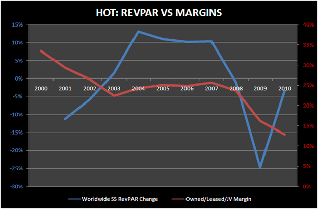 HOT: Q1 ANOTHER BEAT AND LOWER - hot revpar vs margins